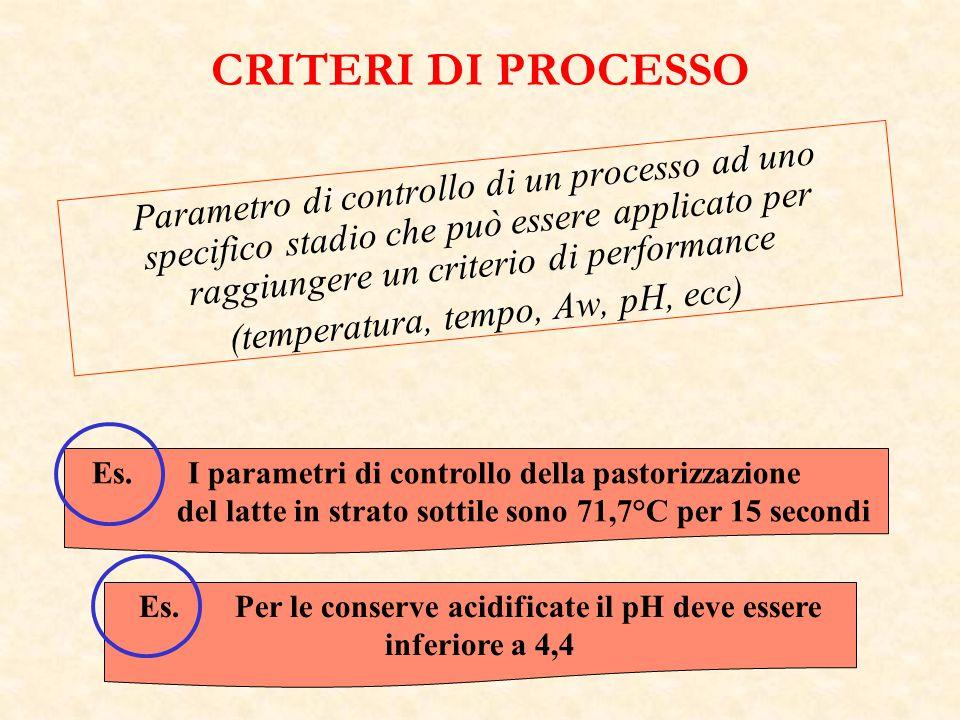 Es. Per le conserve acidificate il pH deve essere inferiore a 4,4