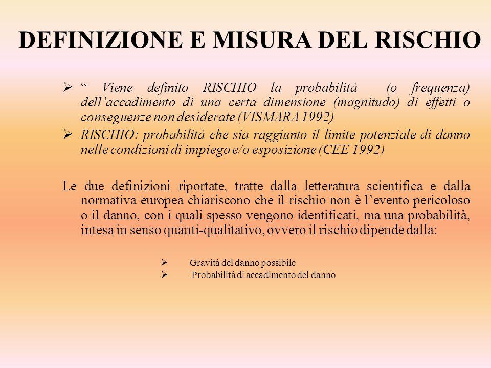 DEFINIZIONE E MISURA DEL RISCHIO