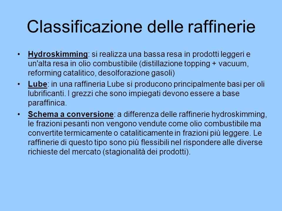 Classificazione delle raffinerie