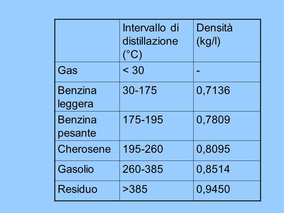 Intervallo di distillazione (°C)