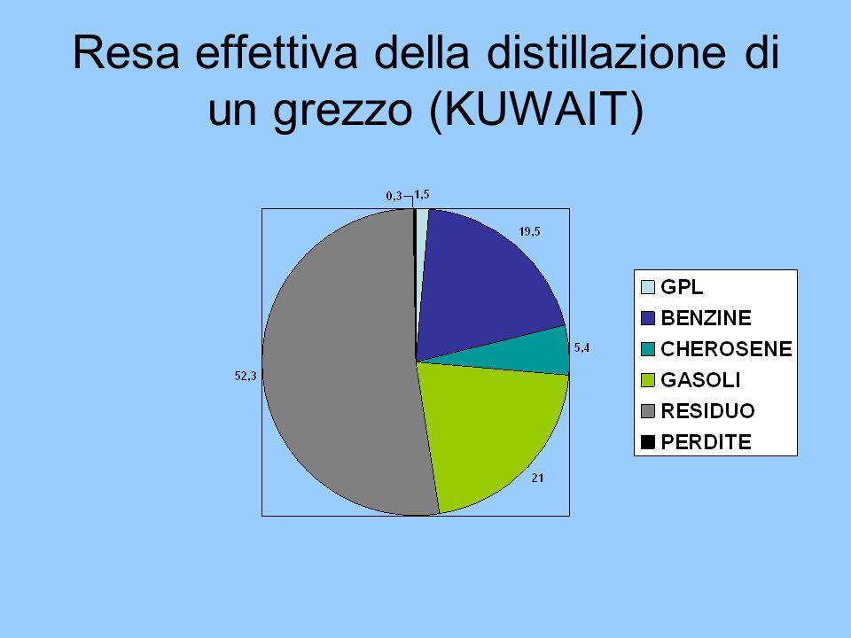 Resa effettiva della distillazione di un grezzo (KUWAIT)