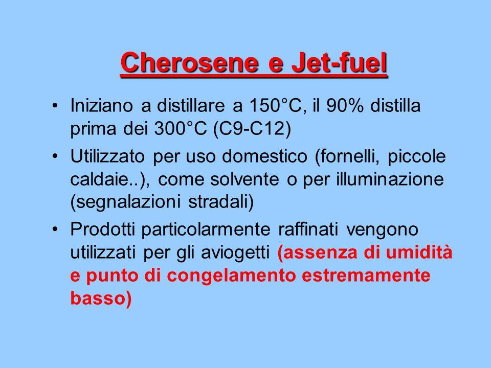 Cherosene e Jet-fuel Iniziano a distillare a 150°C, il 90% distilla prima dei 300°C (C9-C12)