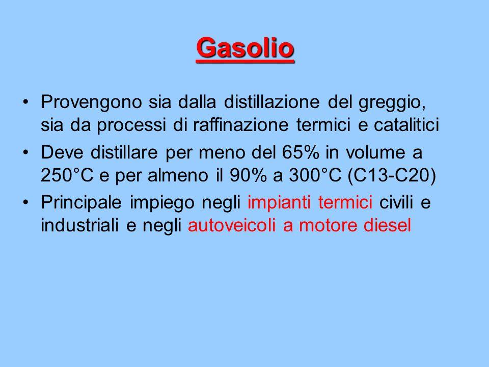 Gasolio Provengono sia dalla distillazione del greggio, sia da processi di raffinazione termici e catalitici.