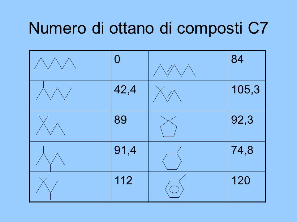 Numero di ottano di composti C7