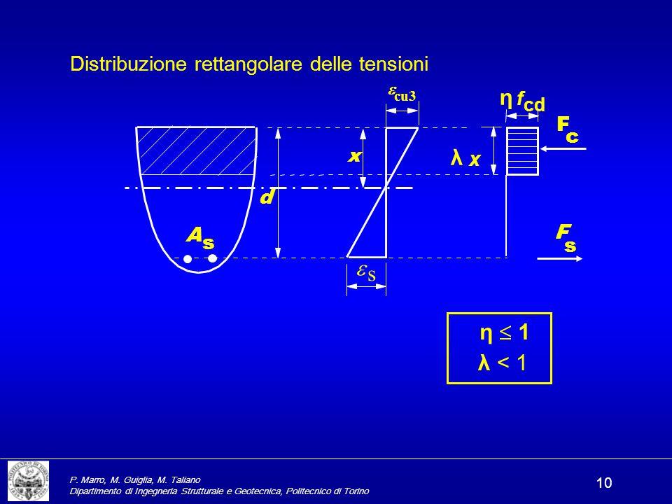 η λ e s η  1 λ < 1 Distribuzione rettangolare delle tensioni F c x