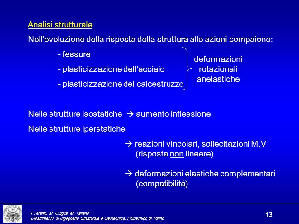Nell evoluzione della risposta della struttura alle azioni compaiono: