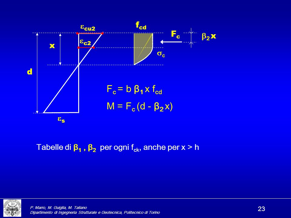 Fc = b β1 x fcd M = Fc (d - β2 x) fcd cu2 Fc 2 x c2 x c d s