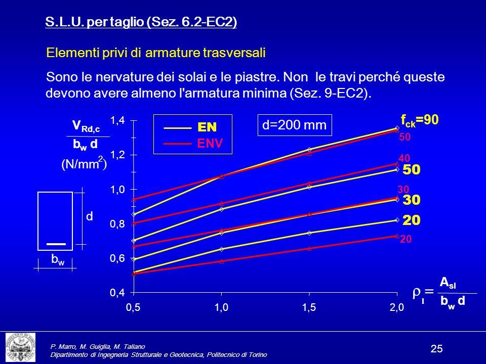 r = S.L.U. per taglio (Sez. 6.2-EC2)