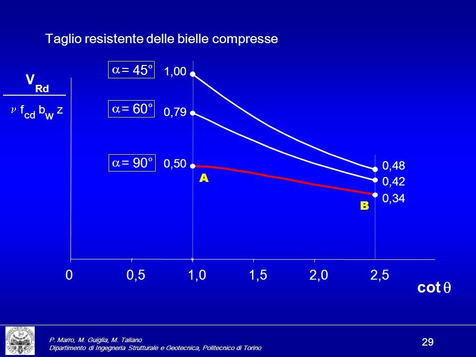 cot q Taglio resistente delle bielle compresse a = 45° V a = 60° a