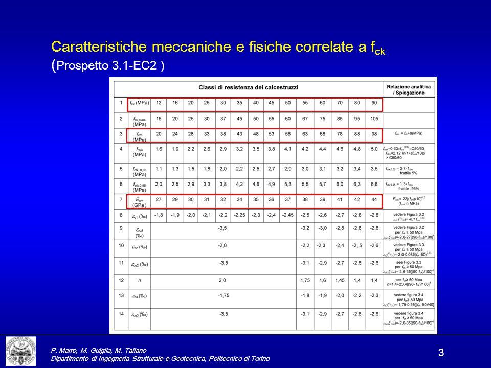 Caratteristiche meccaniche e fisiche correlate a fck