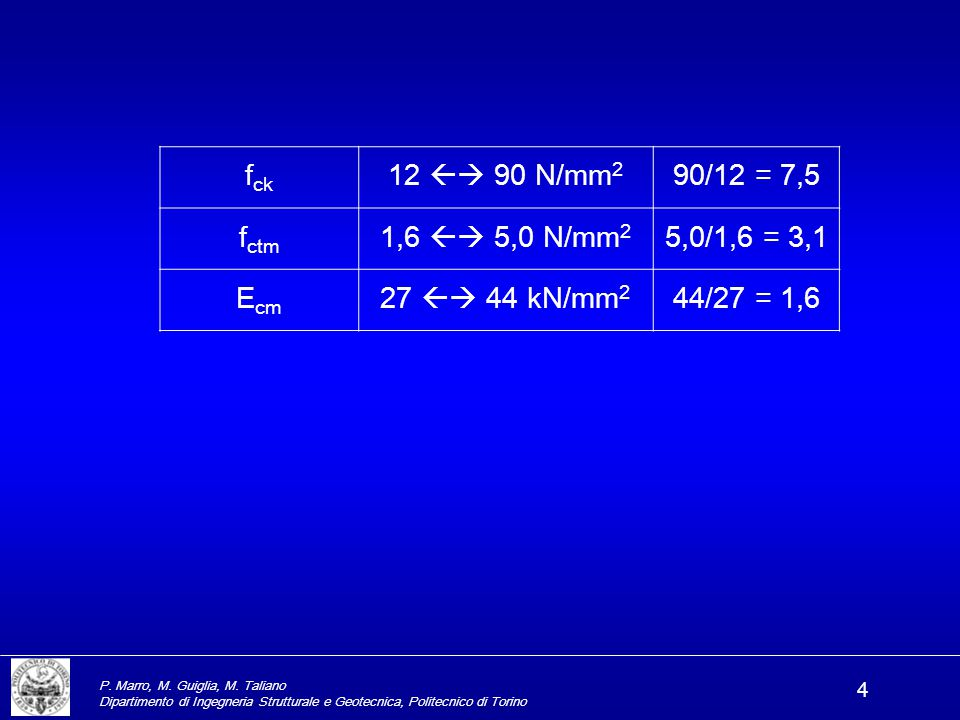fck 12  90 N/mm2 90/12 = 7,5 fctm 1,6  5,0 N/mm2 5,0/1,6 = 3,1 Ecm