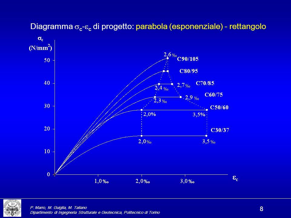 Diagramma c-c di progetto: parabola (esponenziale) - rettangolo