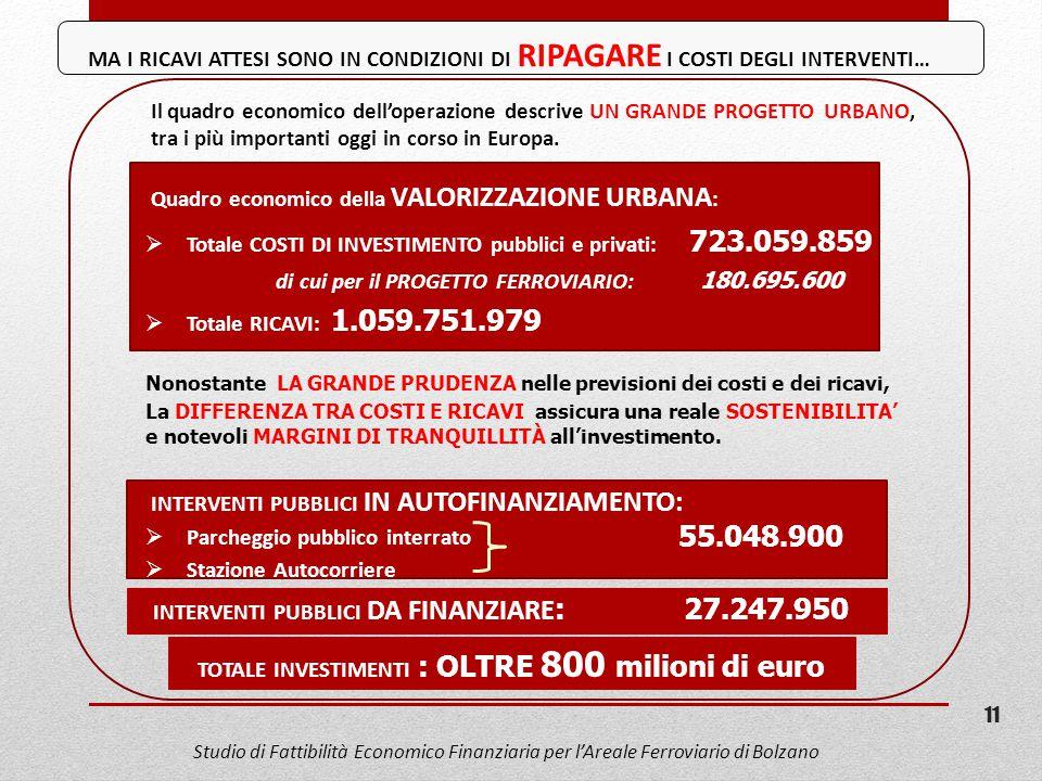 TOTALE INVESTIMENTI : OLTRE 800 milioni di euro