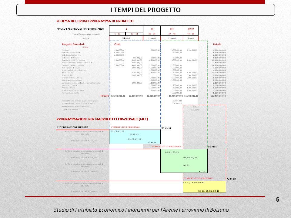 I TEMPI DEL PROGETTO Studio di Fattibilità Economico Finanziaria per l'Areale Ferroviario di Bolzano.