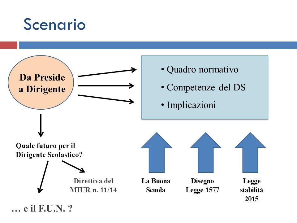 Scenario Quadro normativo Competenze del DS Da Preside a Dirigente