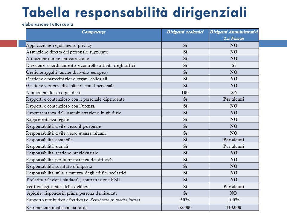 Tabella responsabilità dirigenziali elaborazione Tuttoscuola