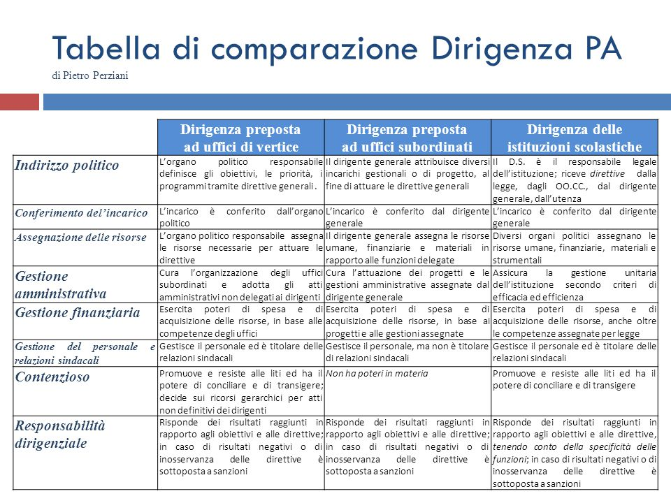 Tabella di comparazione Dirigenza PA di Pietro Perziani