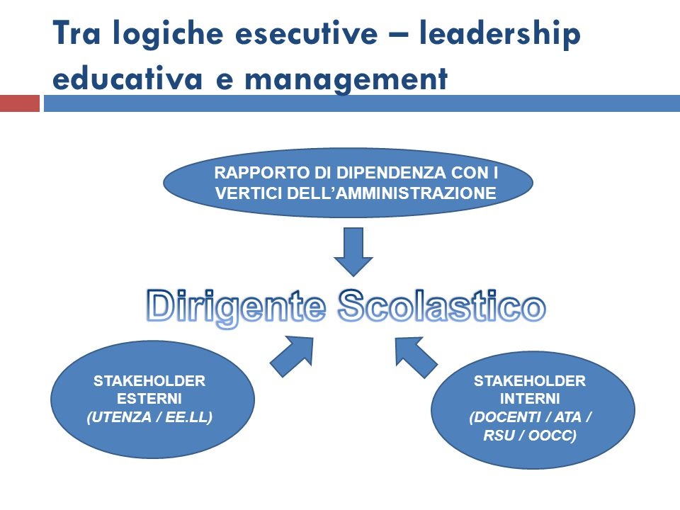 Tra logiche esecutive – leadership educativa e management