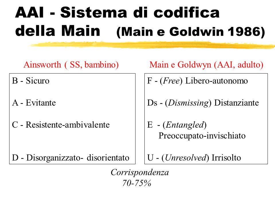 AAI - Sistema di codifica della Main (Main e Goldwin 1986)