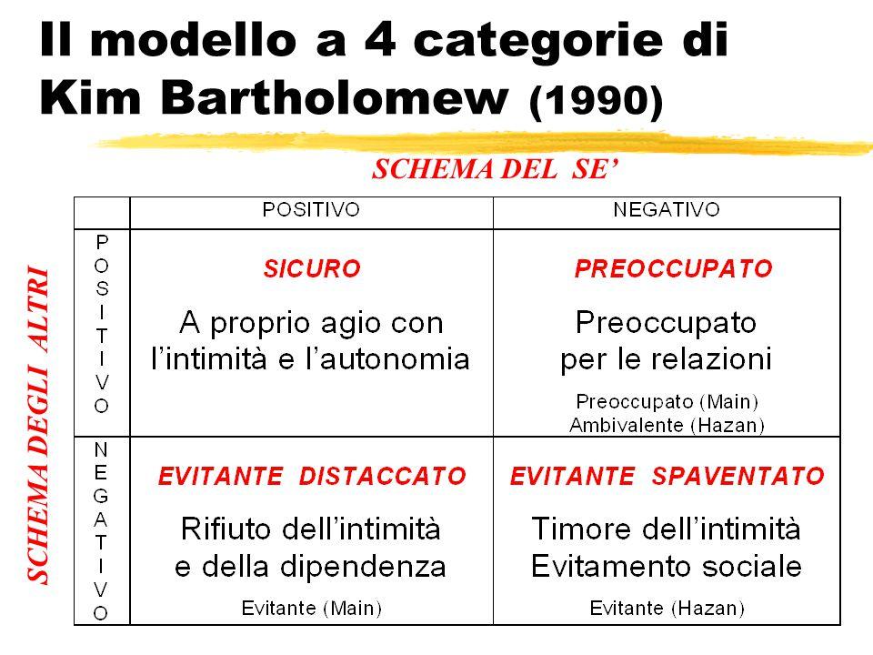 Il modello a 4 categorie di Kim Bartholomew (1990)