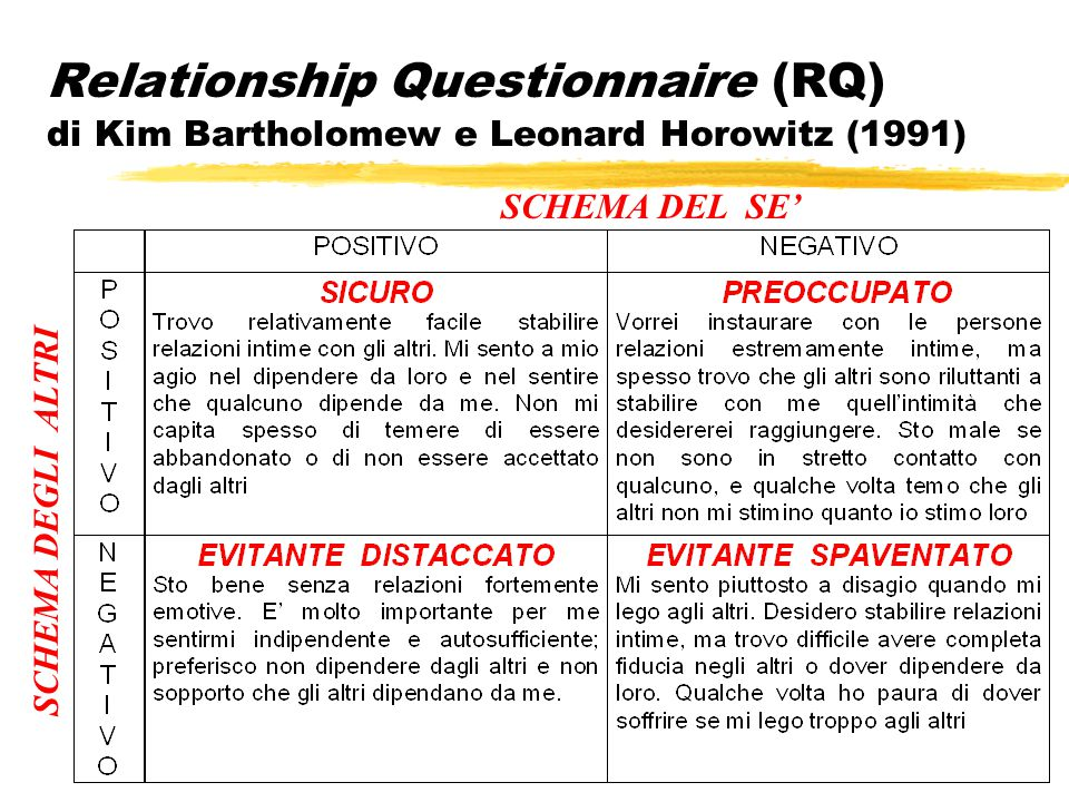 Relationship Questionnaire (RQ) di Kim Bartholomew e Leonard Horowitz (1991)