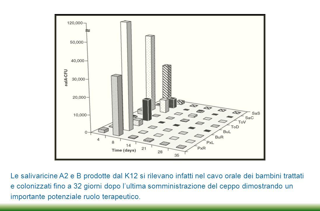 Le salivaricine A2 e B prodotte dal K12 si rilevano infatti nel cavo orale dei bambini trattati