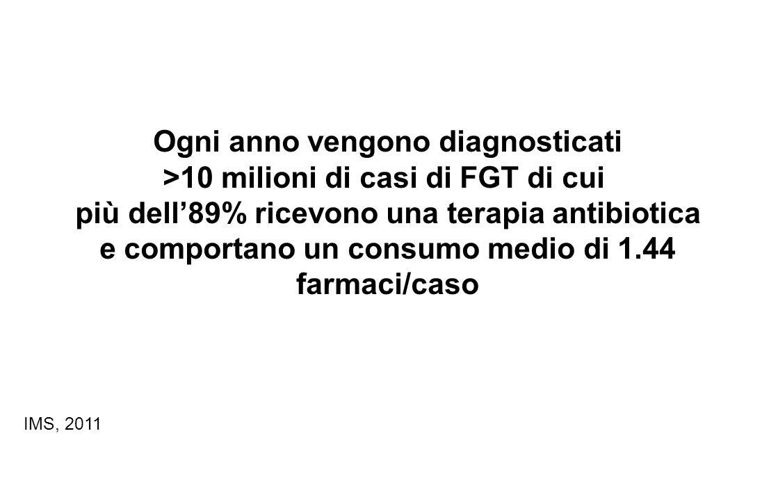 Ogni anno vengono diagnosticati >10 milioni di casi di FGT di cui