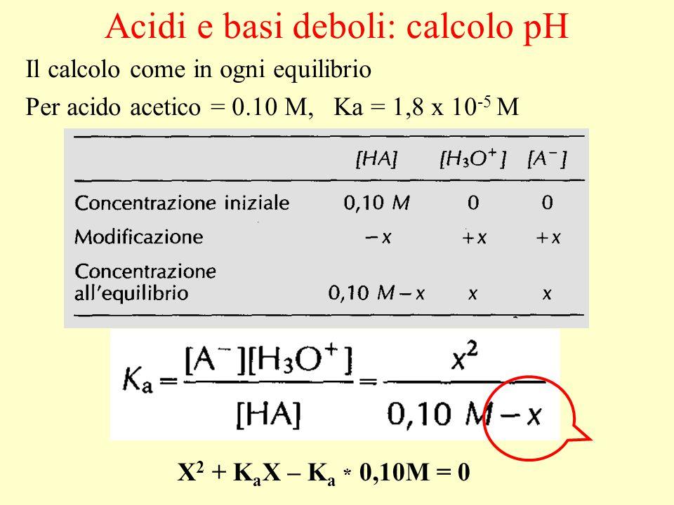 Acidi e basi deboli: calcolo pH
