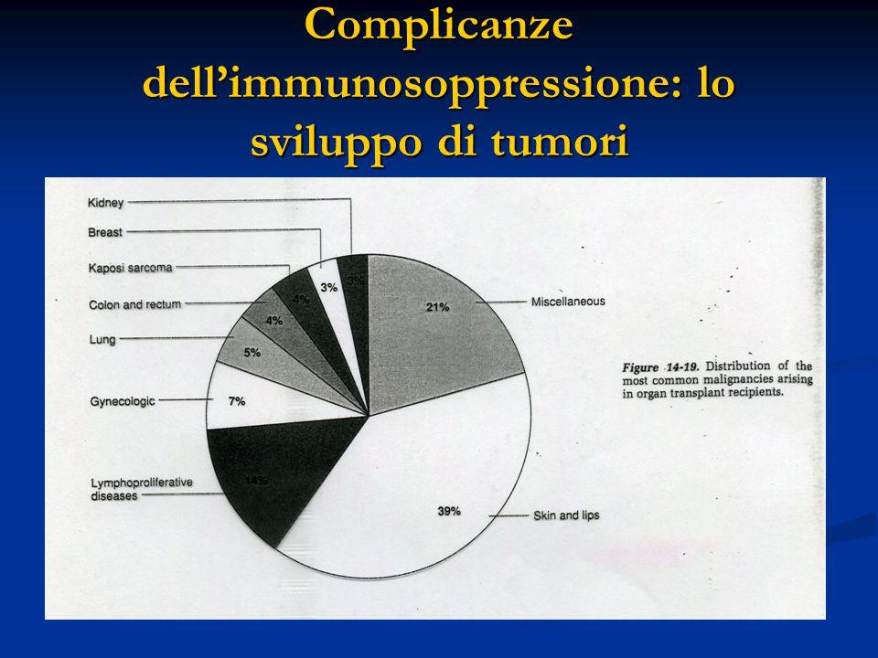 Complicanze dell'immunosoppressione: lo sviluppo di tumori
