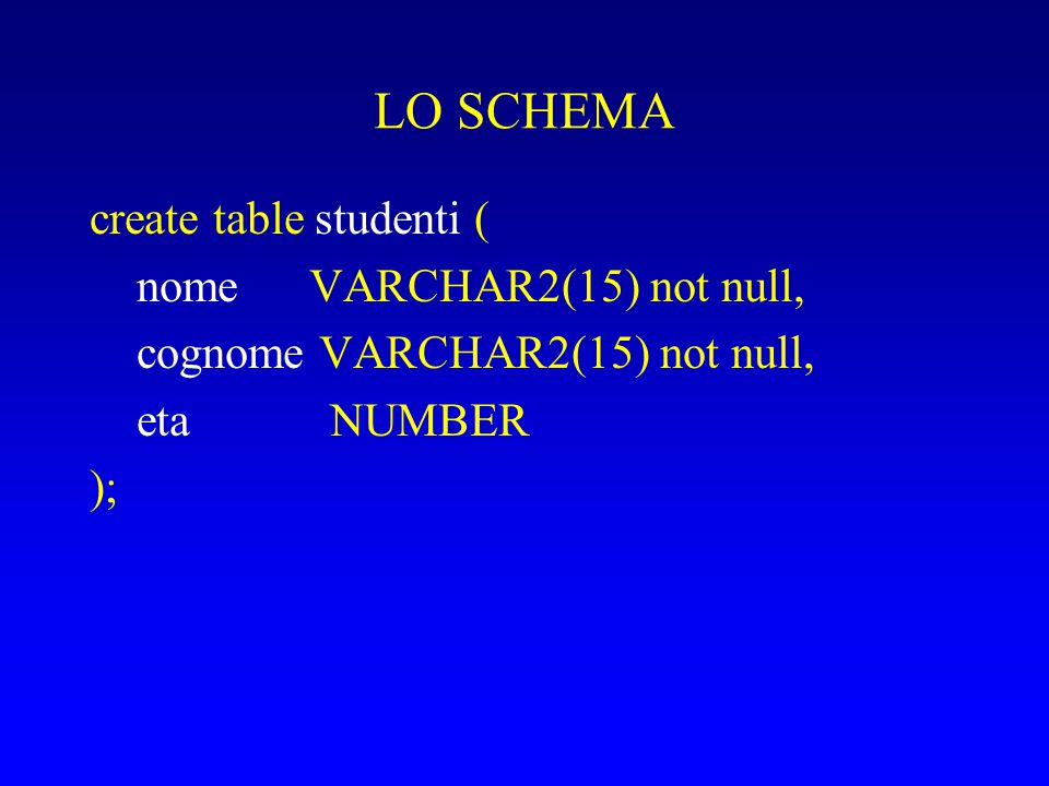 LO SCHEMA create table studenti ( nome VARCHAR2(15) not null,