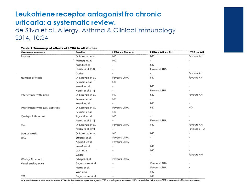 Leukotriene receptor antagonist fro chronic urticaria: a systematic review. de Silva et al. Allergy, Asthma & Clinical Immunology 2014, 10:24