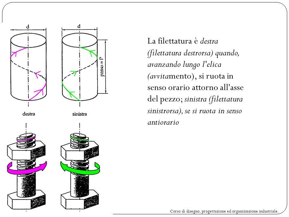 La filettatura è destra (filettatura destrorsa) quando, avanzando lungo l elica (avvitamento), si ruota in senso orario attorno all asse del pezzo; sinistra (filettatura sinistrorsa), se si ruota in senso antiorario