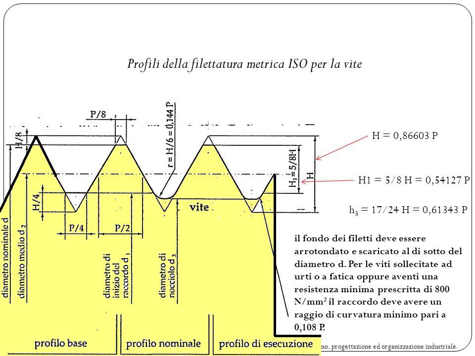 Profili della filettatura metrica ISO per la vite