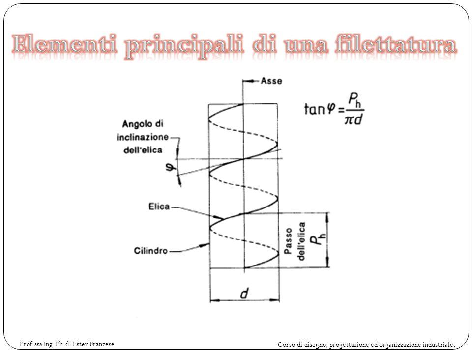 Elementi principali di una filettatura