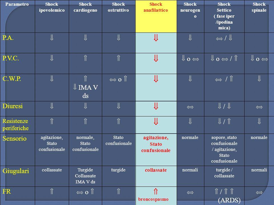   /   (ARDS)   o  FR Giugulari Sensorio   /   /  Diuresi