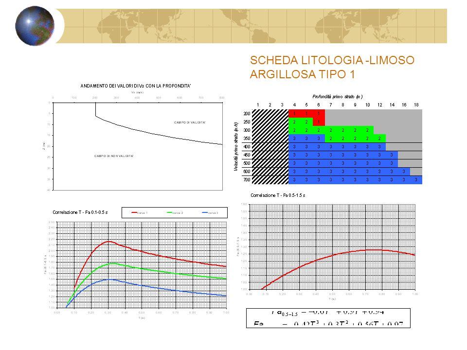 SCHEDA LITOLOGIA -LIMOSO ARGILLOSA TIPO 1