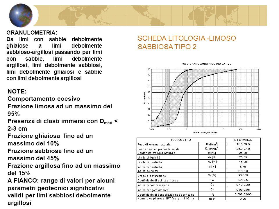 SCHEDA LITOLOGIA -LIMOSO SABBIOSA TIPO 2
