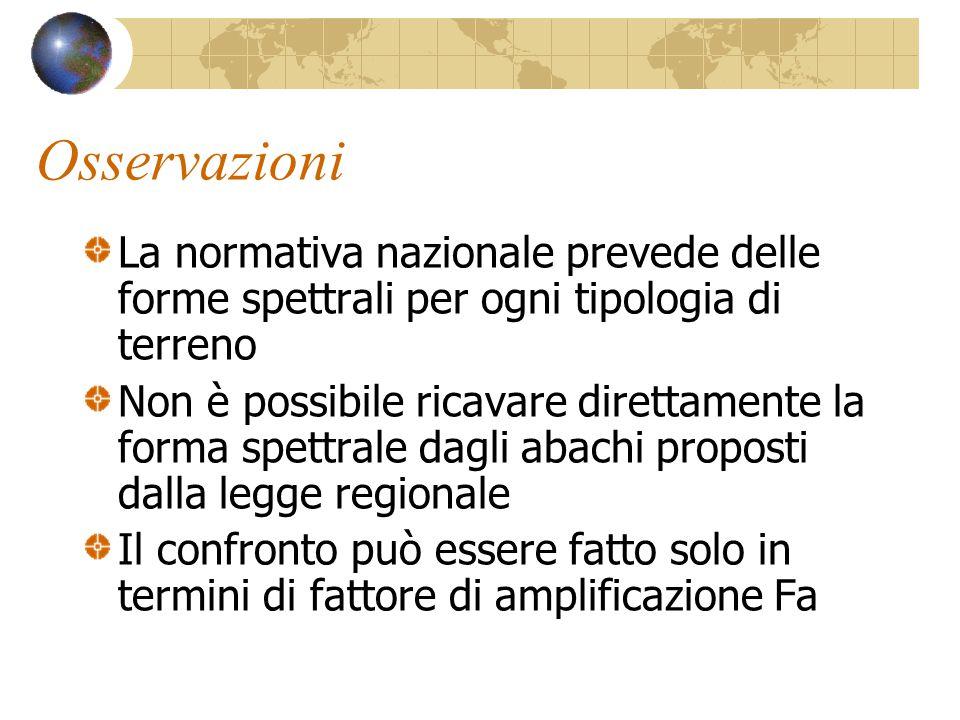 Osservazioni La normativa nazionale prevede delle forme spettrali per ogni tipologia di terreno.