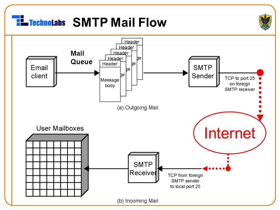SMTP Mail Flow Mail Queue Internet