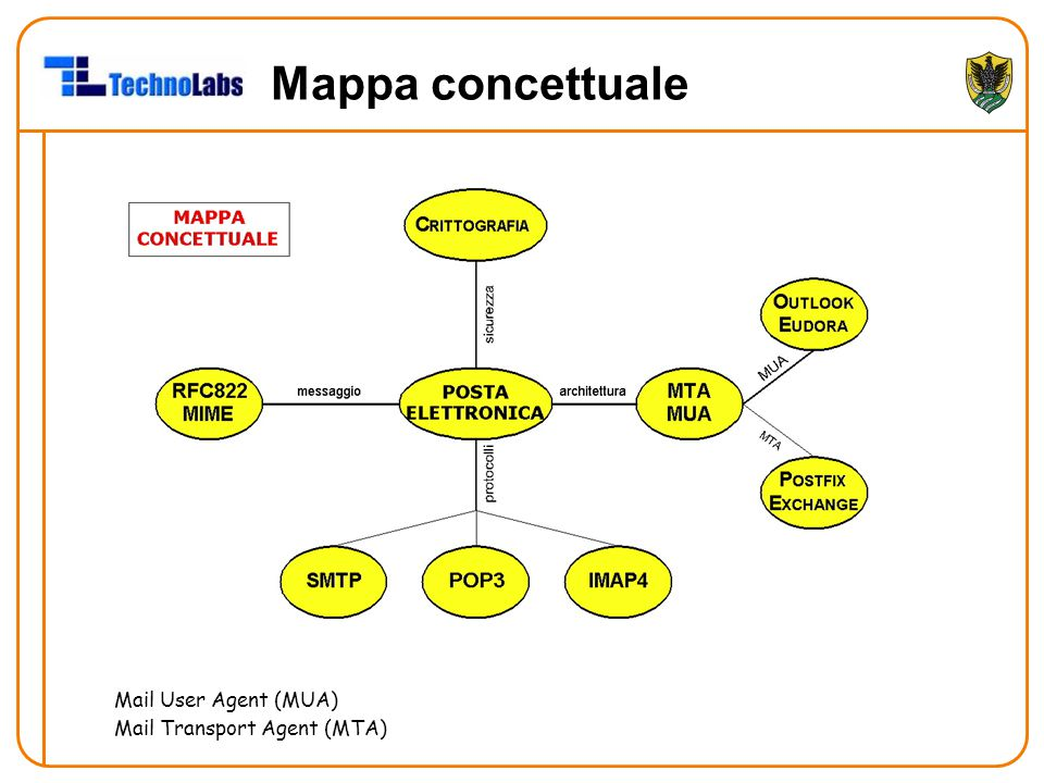 Mappa concettuale Mail User Agent (MUA) Mail Transport Agent (MTA)