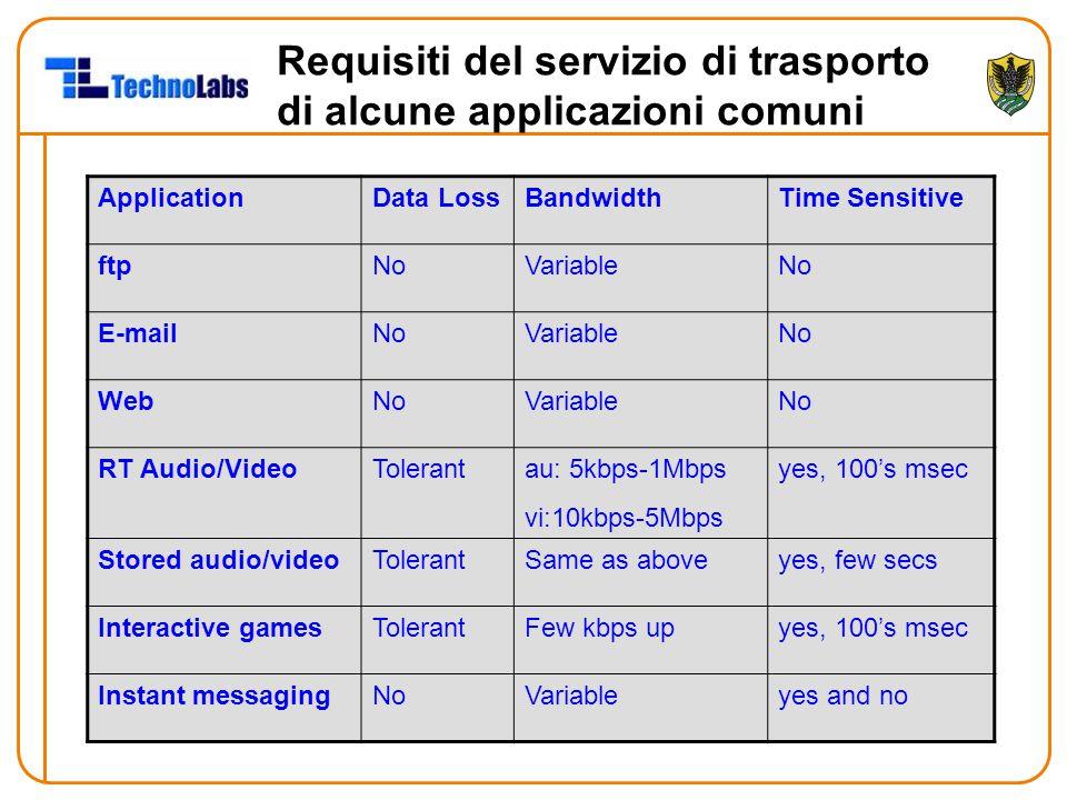 Requisiti del servizio di trasporto di alcune applicazioni comuni