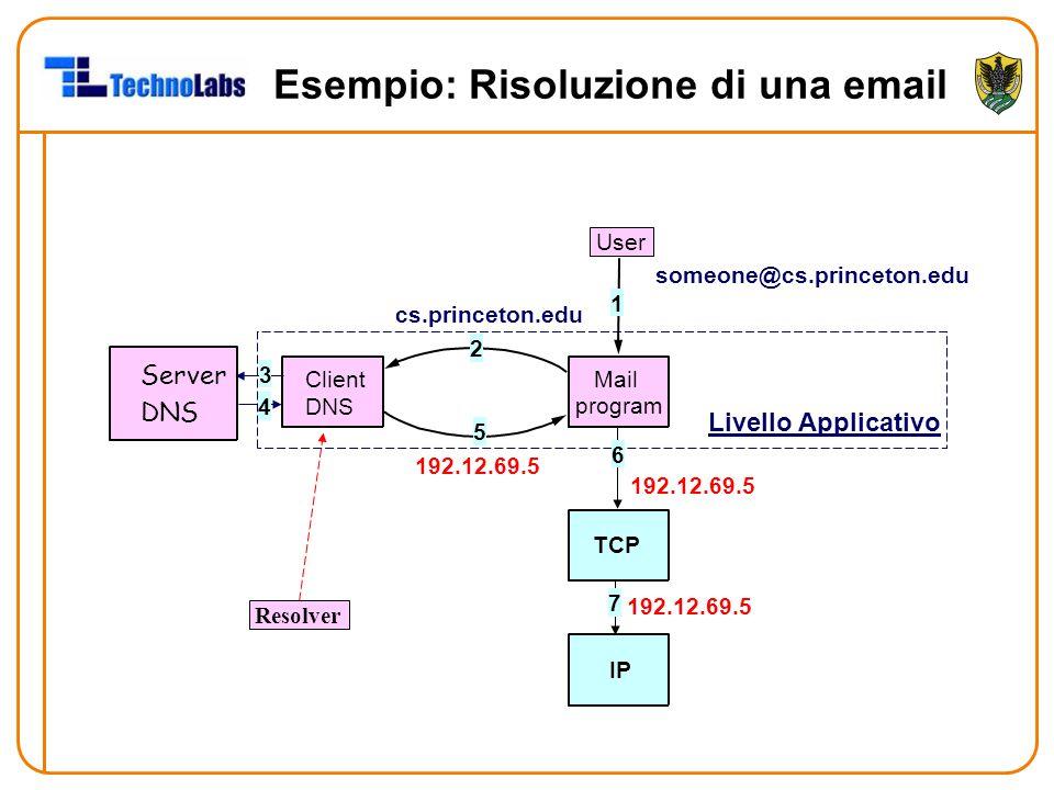 Esempio: Risoluzione di una email