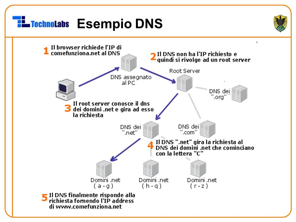 Esempio DNS