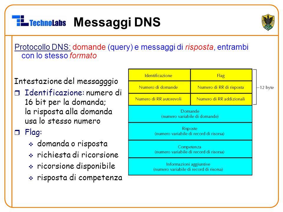 Messaggi DNS Protocollo DNS: domande (query) e messaggi di risposta, entrambi con lo stesso formato.