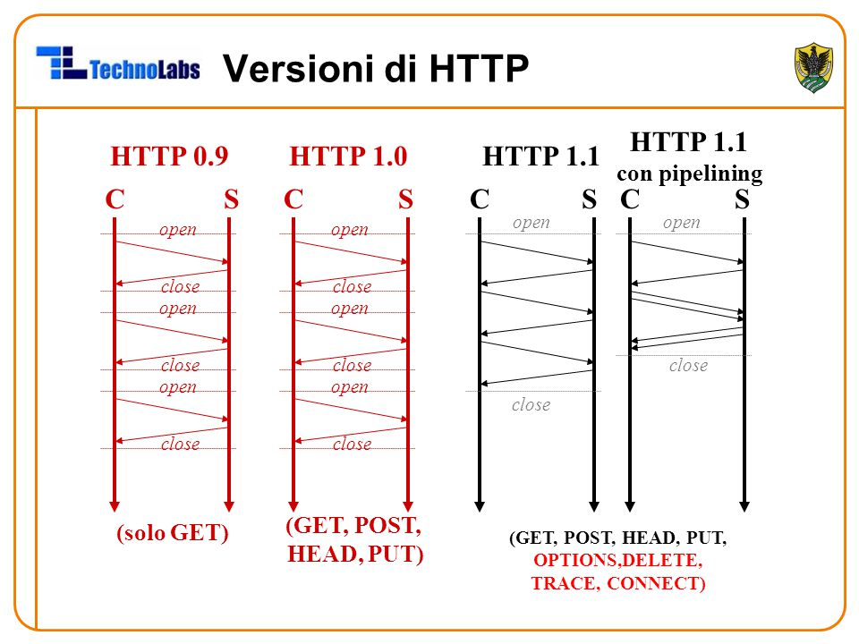 Versioni di HTTP HTTP 1.1 con pipelining HTTP 0.9 HTTP 1.0 HTTP 1.1 C