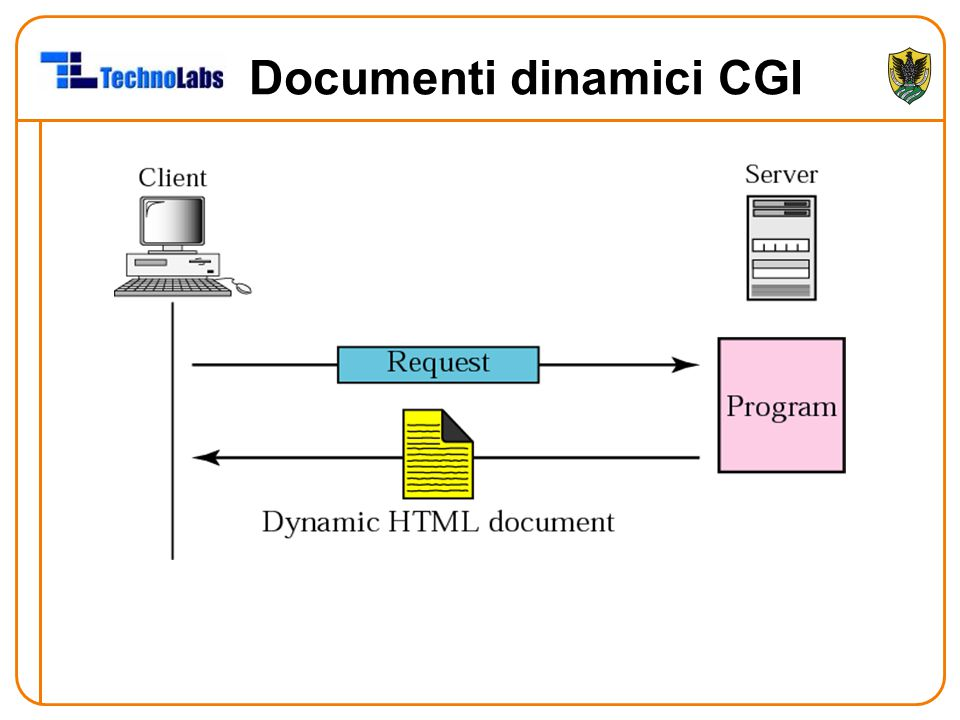 Documenti dinamici CGI