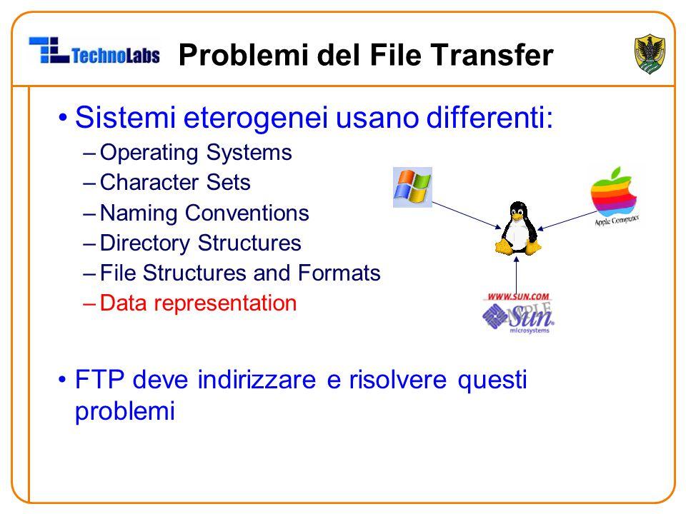 Problemi del File Transfer