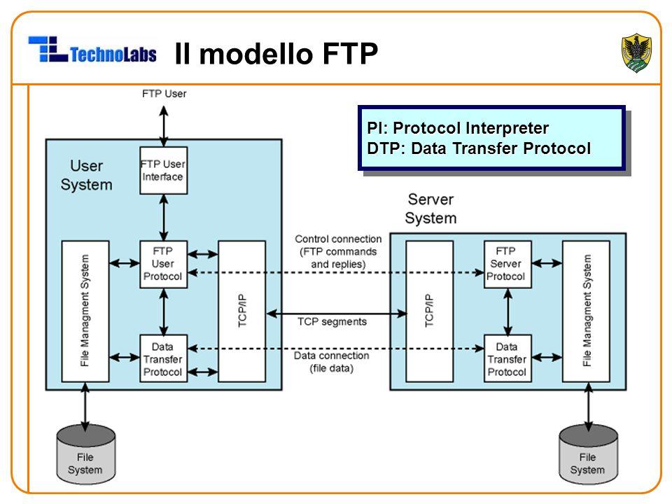 Il modello FTP PI: Protocol Interpreter DTP: Data Transfer Protocol