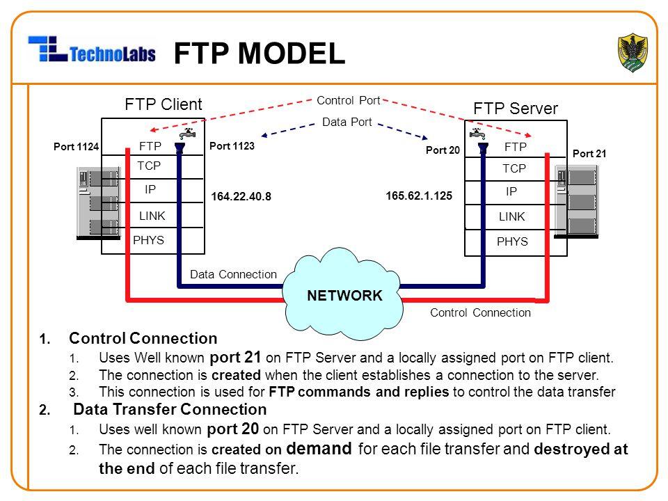 FTP MODEL FTP Client FTP Server Port 1124 Port 1123 Control Connection