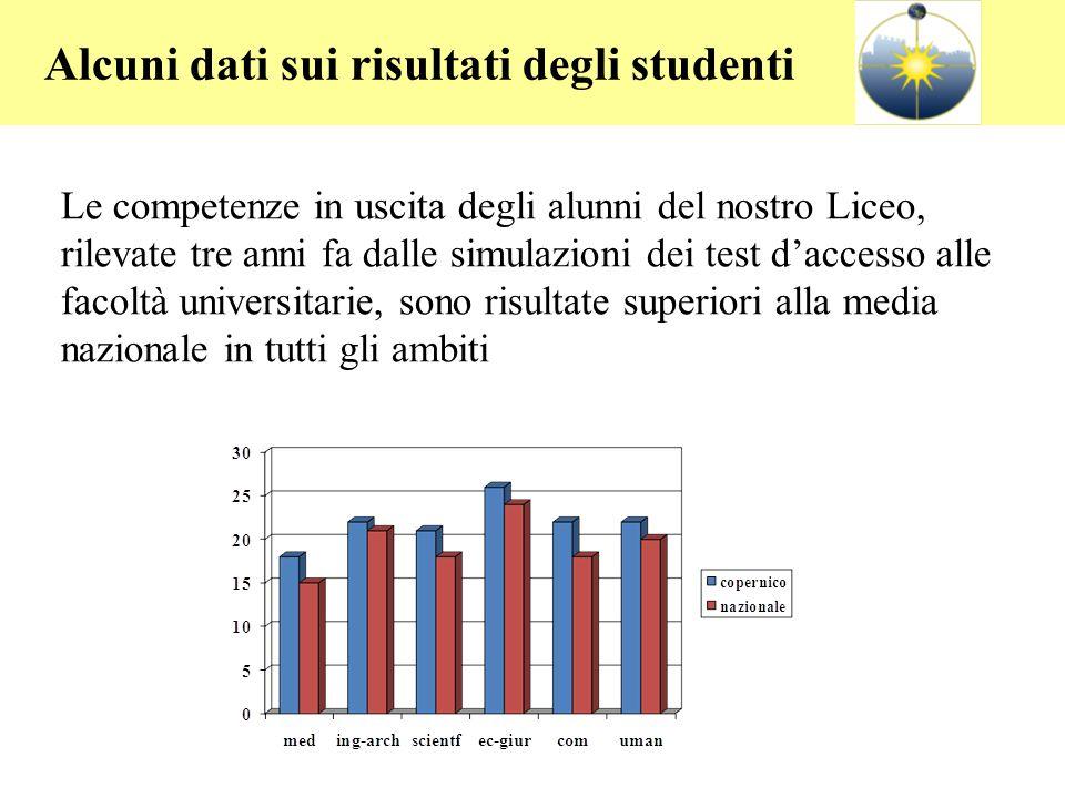 Alcuni dati sui risultati degli studenti